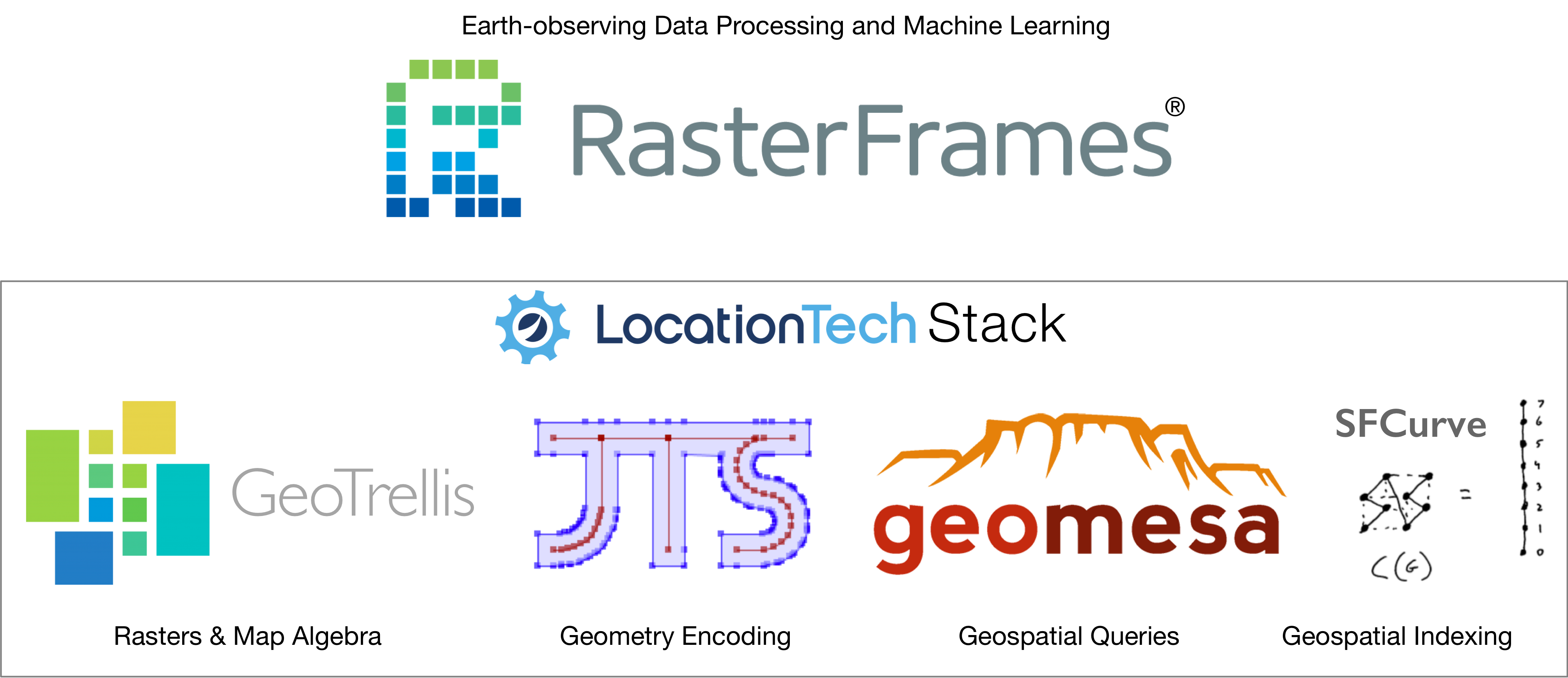 LocationTech Stack